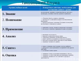 Таксономия Блума Уровни учебных целей Конкретные действия, необходимые для дости