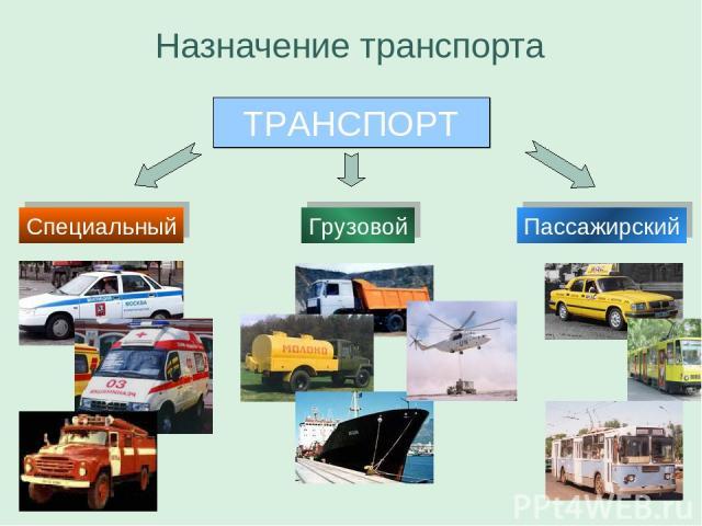 ТРАНСПОРТ Специальный Грузовой Пассажирский Назначение транспорта