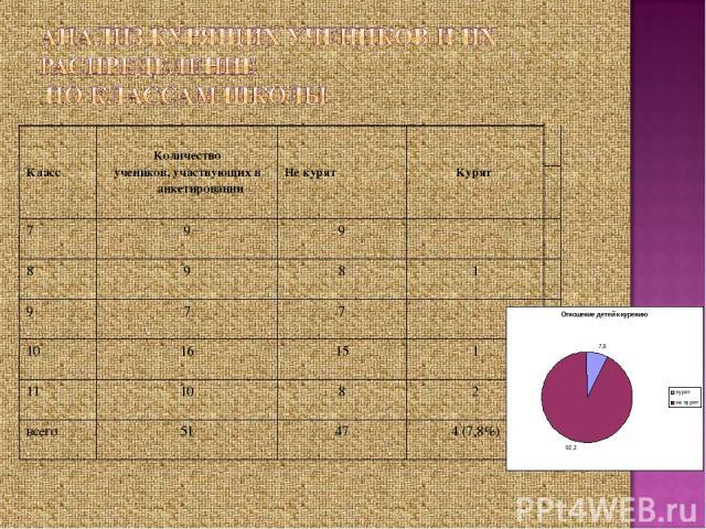 Класс Количество учеников, участвующих в анкетировании Не курят Курят 7 9 9 8 9 8 1 9 7 7 10 16 15 1 11 10 8 2 всего 51 47 4 (7,8%)