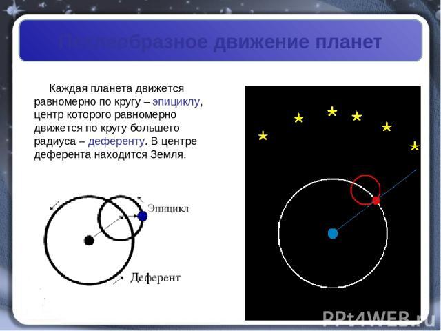Петлеобразное движение планет Каждая планета движется равномерно по кругу – эпициклу, центр которого равномерно движется по кругу большего радиуса – деференту. В центре деферента находится Земля.