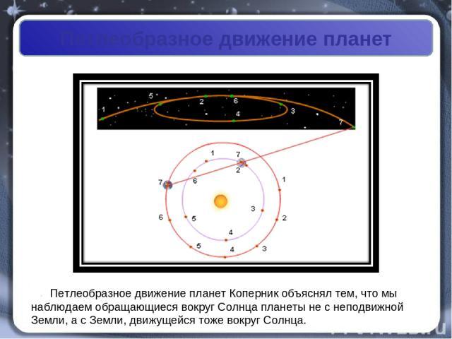 Петлеобразное движение планет Петлеобразное движение планет Коперник объяснял тем, что мы наблюдаем обращающиеся вокруг Солнца планеты не с неподвижной Земли, а с Земли, движущейся тоже вокруг Солнца.