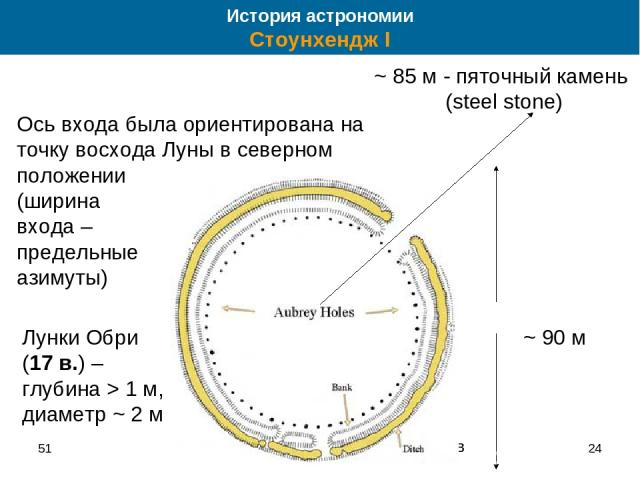 51 * ~ 90 м 56 лунок Обри вал ров Ось входа была ориентирована на точку восхода Луны в северном положении (ширина входа – предельные азимуты) Лунки Обри (17 в.) – глубина > 1 м, диаметр ~ 2 м История астрономии Стоунхендж I ~ 85 м - пяточный камень …