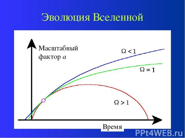 Эволюция Вселенной Масштабный фактор а Время