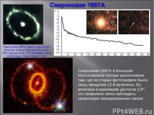 Сверхновая 1987A в Большом Магеллановом Облаке расположена там, где на старых фо