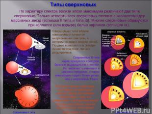 Сверхновые Iтипа Сверхновые II типа Сверхновые IIтипа характеризуются спектром
