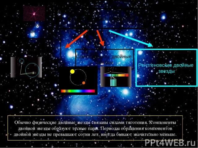 Физические двойные звезды Визуально - двойные звезды Оптически двойные звезды Спектрально – двойные звезды Рентгеновские двойные звезды Обычно физические двойные звезды связаны силами тяготения. Компоненты двойной звезды образуют тесные пары. Период…