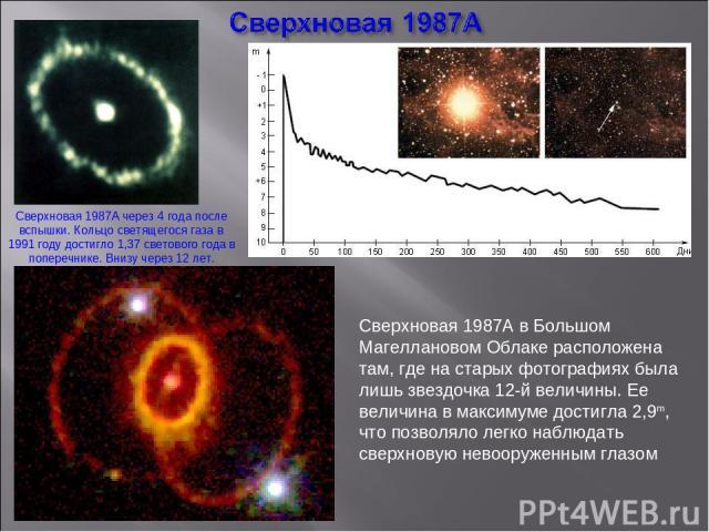 Сверхновая 1987A в Большом Магеллановом Облаке расположена там, где на старых фотографиях была лишь звездочка 12-й величины. Ее величина в максимуме достигла 2,9m, что позволяло легко наблюдать сверхновую невооруженным глазом Сверхновая 1987A через …