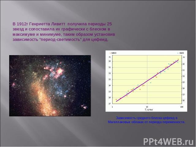 """В 1912г Генриетта Ливитт получила периоды 25 звезд и сопоставила их графически с блеском в максимуме и минимуме, таким образом установив зависимость """"период-светимость"""" для цефеид. Зависимость среднего блеска цефеид в Магеллановых облаках от период…"""