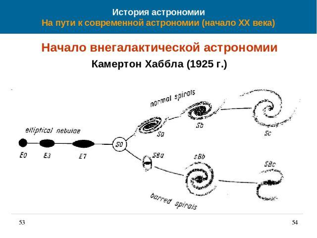 История астрономии На пути к современной астрономии (начало XX века) Начало внегалактической астрономии Камертон Хаббла (1925 г.) 53 *