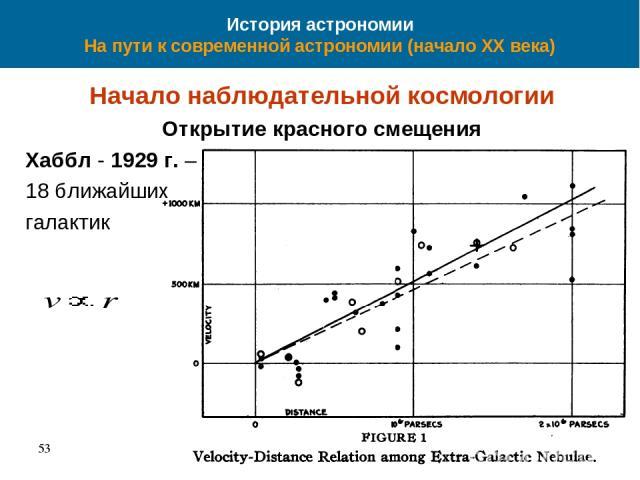 История астрономии На пути к современной астрономии (начало XX века) Начало наблюдательной космологии Открытие красного смещения Хаббл - 1929 г. – 18 ближайших галактик 53 *