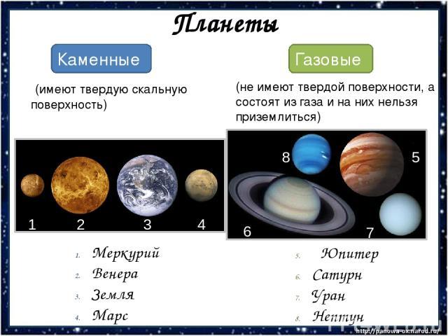 Планеты Каменные Газовые Меркурий Венера Земля Марс (имеют твердую скальную поверхность) (не имеют твердой поверхности, а состоят из газа и на них нельзя приземлиться) Юпитер Сатурн Уран Нептун 8 6 5 7 1 2 3 4
