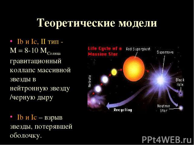 Теоретические модели Ib и Ic, II тип - М = 8-10 МСолнца гравитационный коллапс массивной звезды в нейтронную звезду /черную дыру Ib и Ic – взрыв звезды, потерявшей оболочку.
