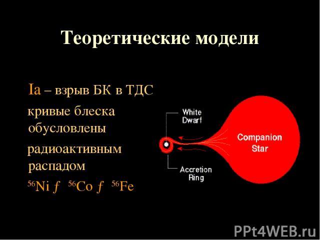 Теоретические модели Ia – взрыв БК в ТДС кривые блеска обусловлены радиоактивным распадом 56Ni → 56Co → 56Fe