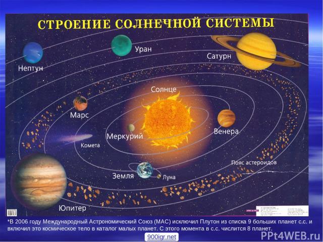 *В 2006 году Международный Астрономический Союз (МАС) исключил Плутон из списка 9 больших планет с.с. и включил это космическое тело в каталог малых планет. С этого момента в с.с. числится 8 планет. 900igr.net