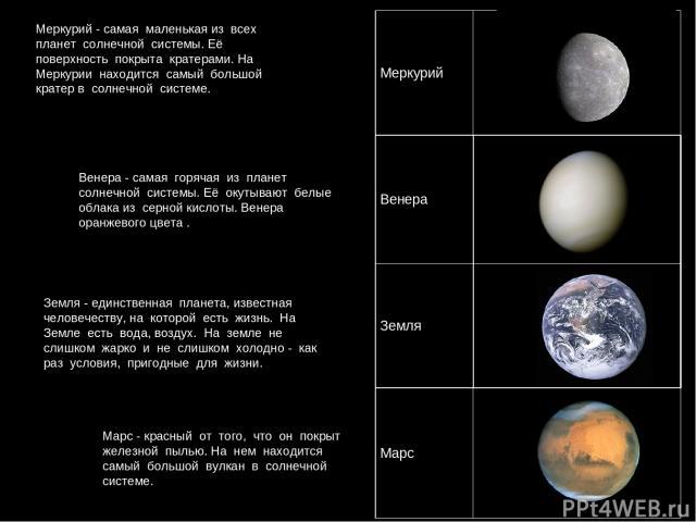 Меркурий - самая маленькая из всех планет солнечной системы. Её поверхность покрыта кратерами. На Меркурии находится самый большой кратер в солнечной системе. Венера - самая горячая из планет солнечной системы. Её окутывают белые облака из серной ки…