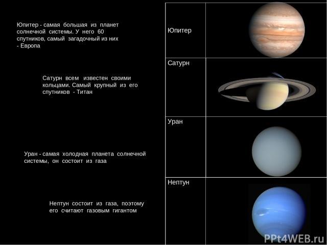Юпитер - самая большая из планет солнечной системы. У него 60 спутников, самый загадочный из них - Европа Сатурн всем известен своими кольцами. Самый крупный из его спутников - Титан Уран - самая холодная планета солнечной системы, он состоит из газ…