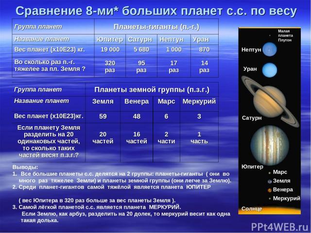 Сравнение 8-ми* больших планет с.с. по весу Выводы: Все большие планеты с.с. делятся на 2 группы: планеты-гиганты ( они во много раз тяжелее Земли) и планеты земной группы (они легче за Землю). 2. Среди планет-гигантов самой тяжёлой является планета…