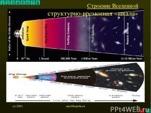 (c) 2001 mez@karelia.ru * 1 2 3 4 5 6 7 8 Строение Вселенной структурно-временна