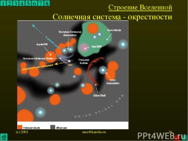 (c) 2001 mez@karelia.ru * 1 2 3 4 5 6 7 8 Строение Вселенной Солнечная система - окрестности mez@karelia.ru