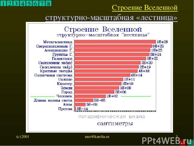 (c) 2001 mez@karelia.ru * Строение Вселенной структурно-масштабная «лестница» 1 2 3 4 5 6 7 8 mez@karelia.ru