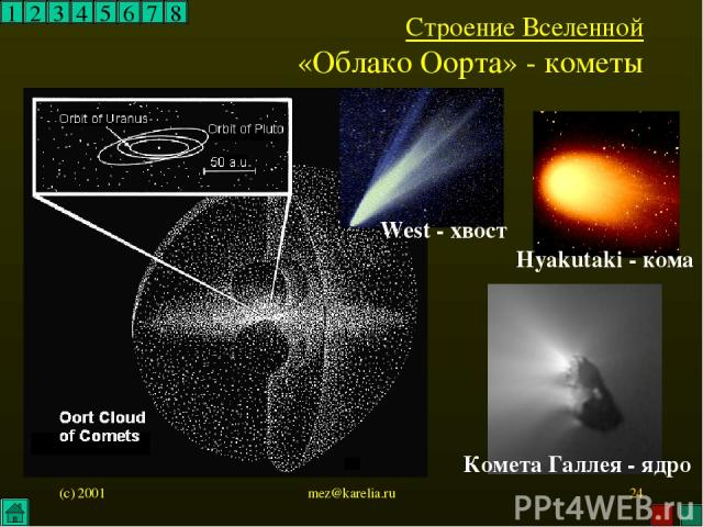 (c) 2001 mez@karelia.ru * 1 2 3 4 5 6 7 8 Строение Вселенной «Облако Оорта» - кометы Комета Галлея - ядро Hyakutaki - кома West - хвост mez@karelia.ru
