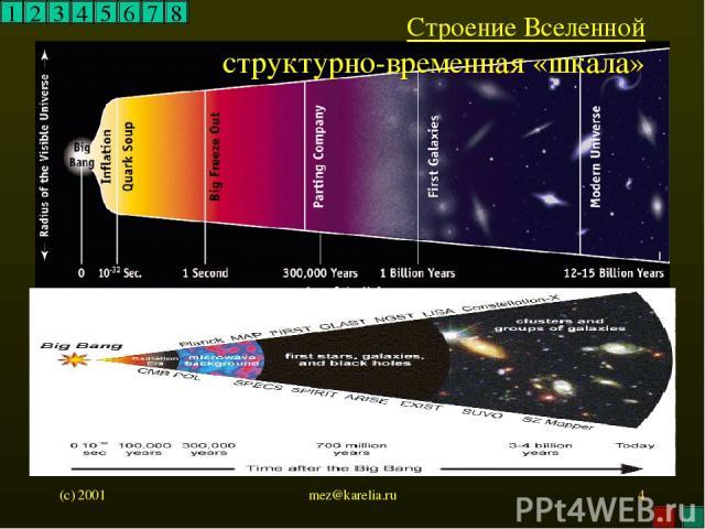 (c) 2001 mez@karelia.ru * 1 2 3 4 5 6 7 8 Строение Вселенной структурно-временная «шкала» mez@karelia.ru