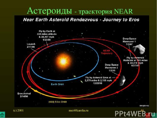 (c) 2001 mez@karelia.ru * Астероиды - траектория NEAR mez@karelia.ru