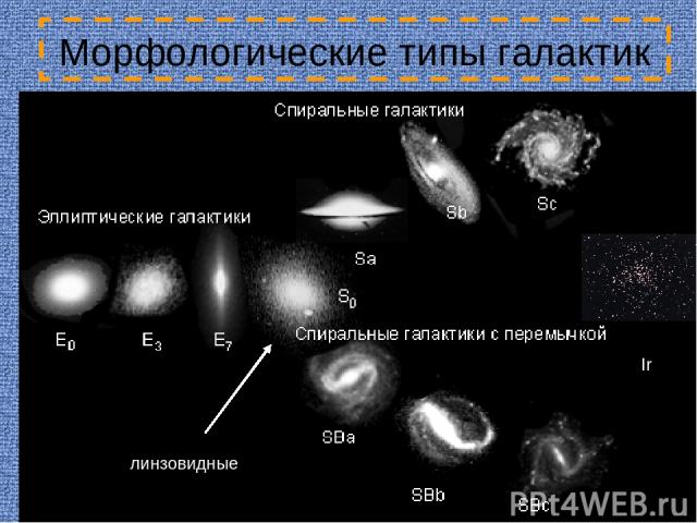 Морфологические типы галактик Ir линзовидные