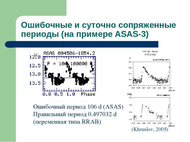 Ошибочные и суточно сопряженные периоды (на примере ASAS-3) Ошибочный период 106 d (ASAS) Правильный период 0.497032 d (переменная типа RRAB) (Khruslov, 2005)