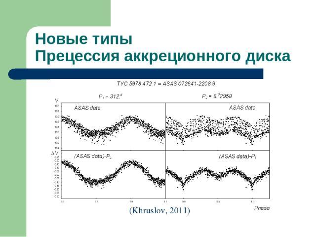 Новые типы Прецессия аккреционного диска (Khruslov, 2011)