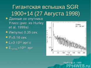 Гигантская вспышка SGR 1900+14 (27 Августа 1998) Данные со спутника Улисс (рис.