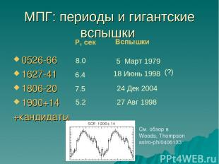 МПГ: периоды и гигантские вспышки 0526-66 1627-41 1806-20 1900+14 +кандидаты P,