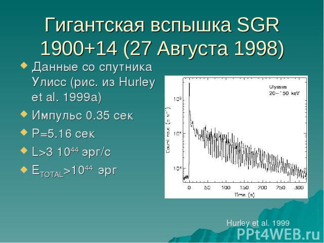Гигантская вспышка SGR 1900+14 (27 Августа 1998) Данные со спутника Улисс (рис. из Hurley et al. 1999a) Импульс 0.35 сек P=5.16 сек L>3 1044 эрг/с ETOTAL>1044 эрг Hurley et al. 1999