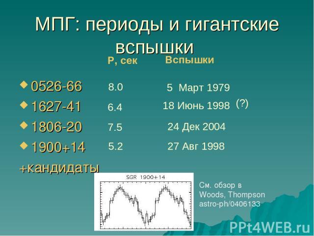 МПГ: периоды и гигантские вспышки 0526-66 1627-41 1806-20 1900+14 +кандидаты P, сек Вспышки 8.0 6.4 7.5 5.2 5 Март 1979 27 Авг 1998 24 Дек 2004 18 Июнь 1998 (?) См. обзор в Woods, Thompson astro-ph/0406133