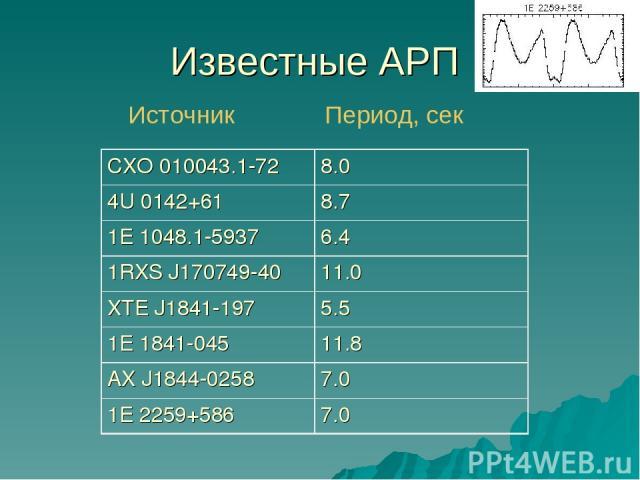 Известные АРП Источник Период, сек CXO 010043.1-72 8.0 4U 0142+61 8.7 1E 1048.1-5937 6.4 1RXS J170749-40 11.0 XTE J1841-197 5.5 1E 1841-045 11.8 AX J1844-0258 7.0 1E 2259+586 7.0