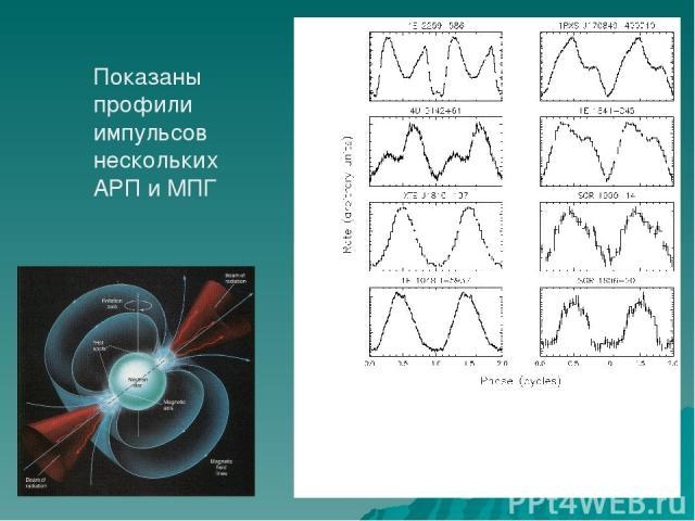 Показаны профили импульсов нескольких АРП и МПГ