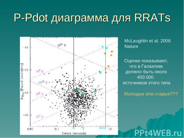 P-Pdot диаграмма для RRATs McLaughlin et al. 2006 Nature Оценки показывают, что в Галактике должно быть около 400 000 источников этого типа Молодые или старые???