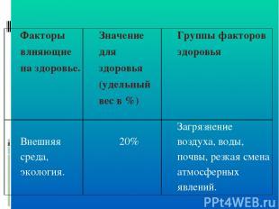 Факторы влияющие на здоровье. Значение для здоровья (удельный вес в %) Группы фа