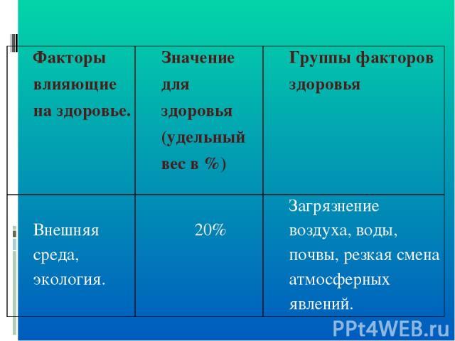 Факторы влияющие на здоровье. Значение для здоровья (удельный вес в %) Группы факторов здоровья Внешняя среда, экология. 20% Загрязнение воздуха, воды, почвы, резкая смена атмосферных явлений.
