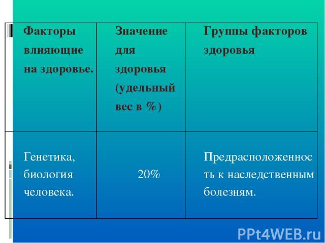 Факторы влияющие на здоровье. Значение для здоровья (удельный вес в %) Группы факторов здоровья Генетика, биология человека. 20% Предрасположенность к наследственным болезням.