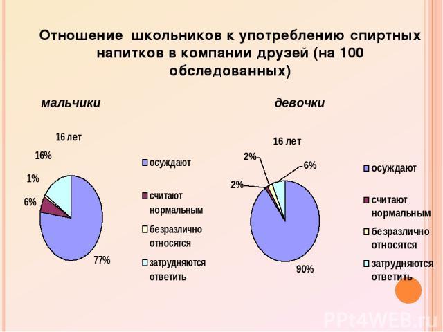 Отношение школьников к употреблению спиртных напитков в компании друзей (на 100 обследованных) мальчики девочки