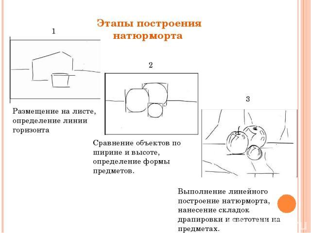 Этапы построения натюрморта Размещение на листе, определение линии горизонта Общие формы. Сравнение объектов по ширине и высоте, определение формы предметов. Выполнение линейного построение натюрморта, нанесение складок драпировки и светотени на пре…