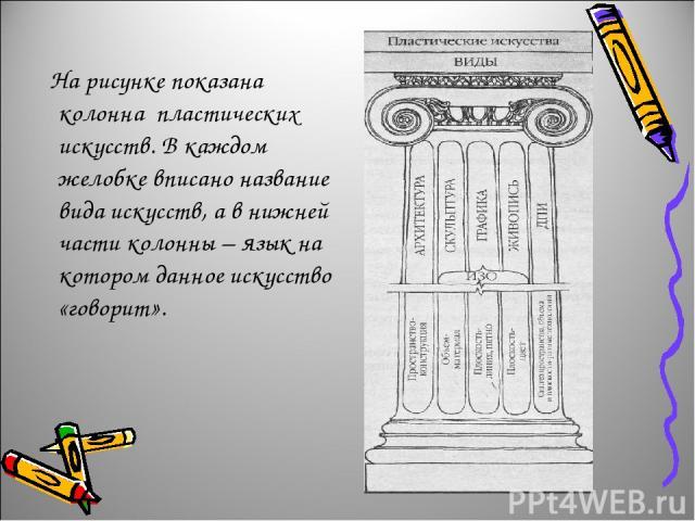 На рисунке показана колонна пластических искусств. В каждом желобке вписано название вида искусств, а в нижней части колонны – язык на котором данное искусство «говорит».