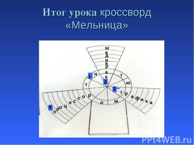 Итог урока кроссворд «Мельница» п т а н м р ю т р о г а ф и к а 4 р о ц е с с о к р а н д а ш 2 1 3