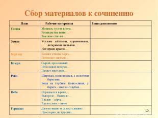 * Сбор материалов к сочинению План Рабочие материалы Ваши дополнения Сосны Мощна