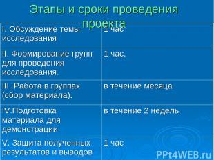 Этапы и сроки проведения проекта I. Обсуждение темы исследования 1 час II. Форми