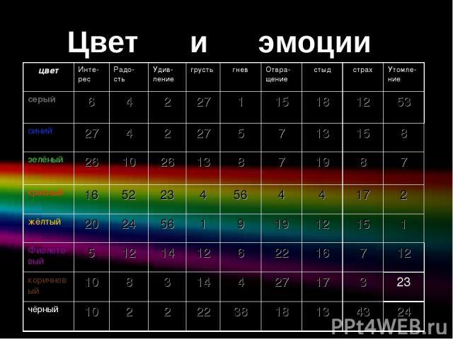 Цвет и эмоции Цвет и эмоции цвет Инте-рес Радо- сть Удив-ление грусть гнев Отвра-щение стыд страх Утомле-ние серый 6 4 2 27 1 15 18 12 53 синий 27 4 2 27 5 7 13 15 8 зелёный 26 10 26 13 8 7 19 8 7 красный 16 52 23 4 56 4 4 17 2 жёлтый 20 24 56 1 9 1…