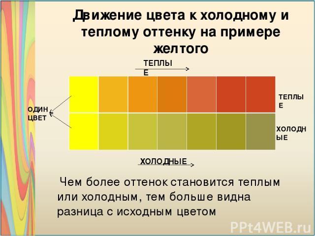 ТЕПЛЫЕ ТЕПЛЫЕ ХОЛОДНЫЕ ХОЛОДНЫЕ ОДИН ЦВЕТ Движение цвета к холодному и теплому оттенку на примере желтого Чем более оттенок становится теплым или холодным, тем больше видна разница с исходным цветом
