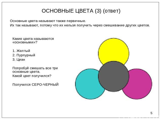 * ОСНОВНЫЕ ЦВЕТА (3) (ответ) Основные цвета называют также первичные. Их так называют, потому что их нельзя получить через смешивание других цветов. Какие цвета называются «основными»? 1. Желтый 2. Пурпурный 3. Циан Попробуй смешать все три основные…