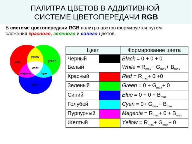 ПАЛИТРА ЦВЕТОВ В АДДИТИВНОЙ СИСТЕМЕ ЦВЕТОПЕРЕДАЧИ RGB В системе цветопередачи RGB палитра цветов формируется путем сложения красного, зеленого и синего цветов. Цвет Формирование цвета Черный Black = 0 + 0 + 0 Белый While = Rmax+ Gmax+ Bmax Красный R…